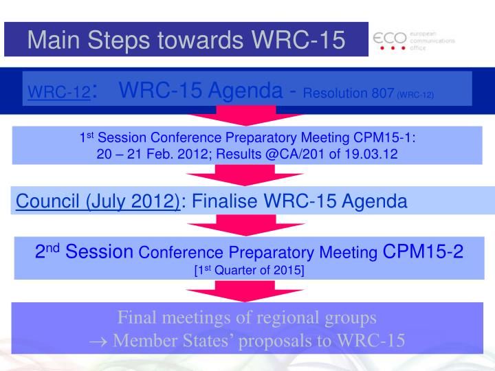 Main Steps towards WRC-15