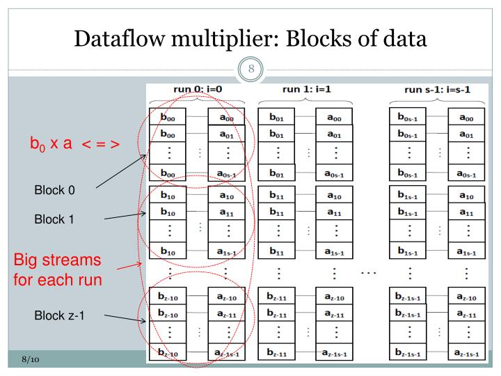 Dataflow multiplier: Blocks of data