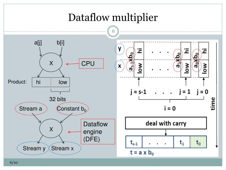 Dataflow multiplier
