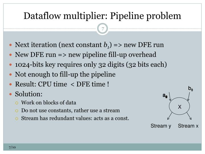 Dataflow multiplier: Pipeline problem