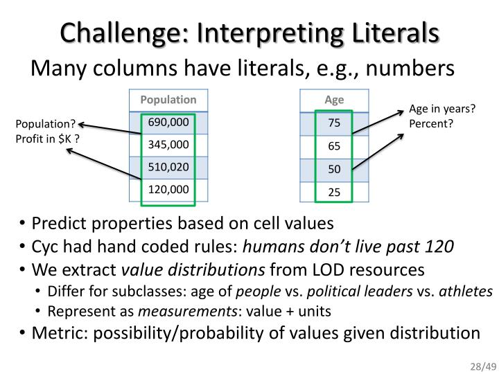 Challenge: Interpreting Literals
