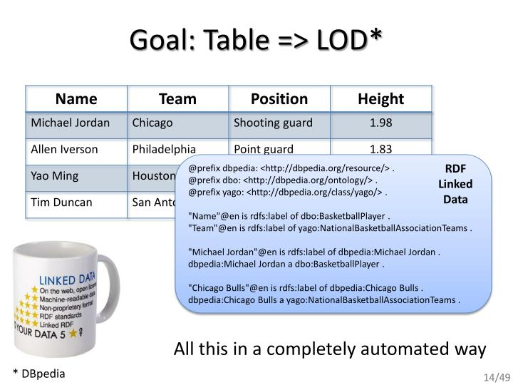 Goal: Table => LOD*