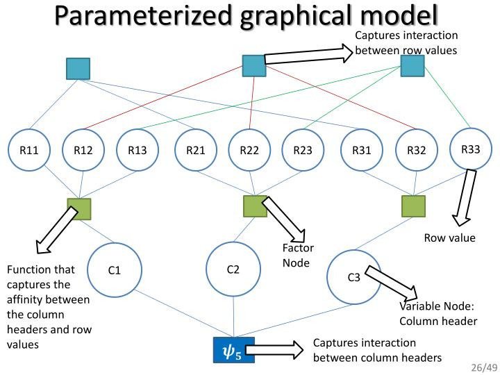 Parameterized graphical model