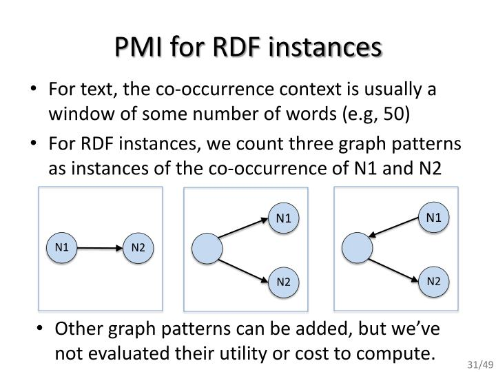PMI for RDF instances