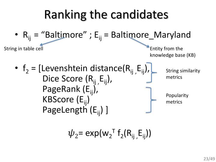 Ranking the candidates