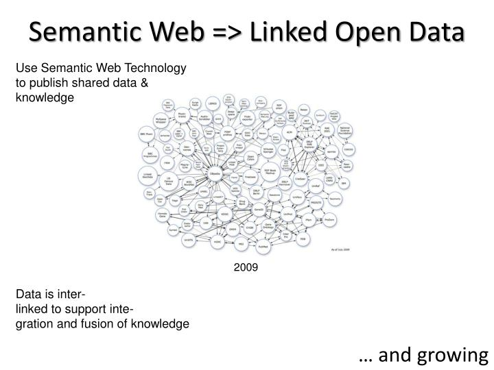 Semantic Web => Linked