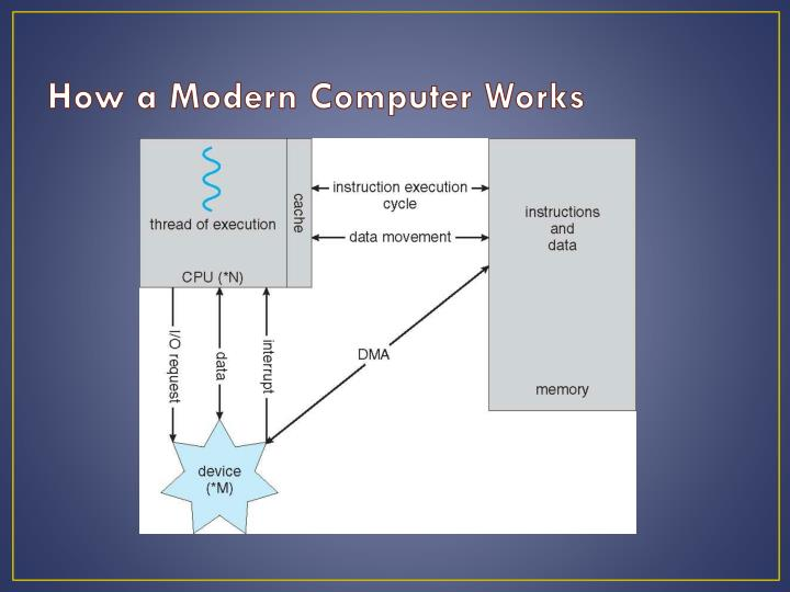 How a Modern Computer Works