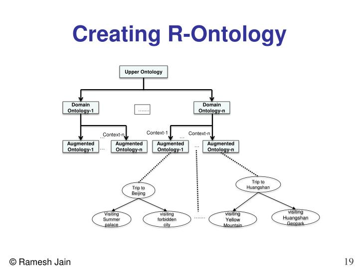 Creating R-Ontology