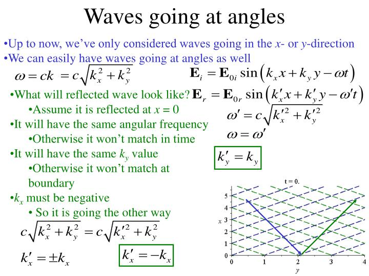 Waves going at angles
