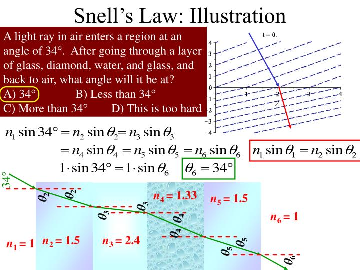 Snell's Law: Illustration