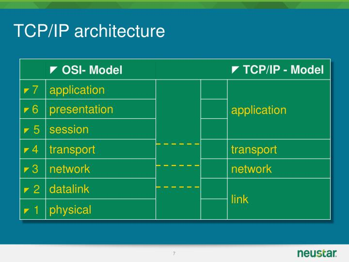 TCP/IP architecture