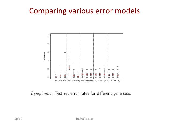 Comparing various error models
