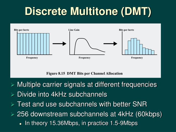 Discrete Multitone (DMT)