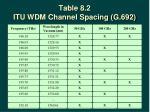 table 8 2 itu wdm channel spacing g 692