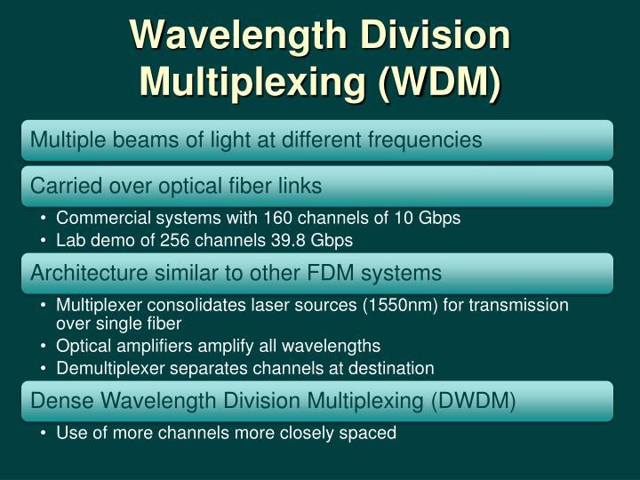 Wavelength Division