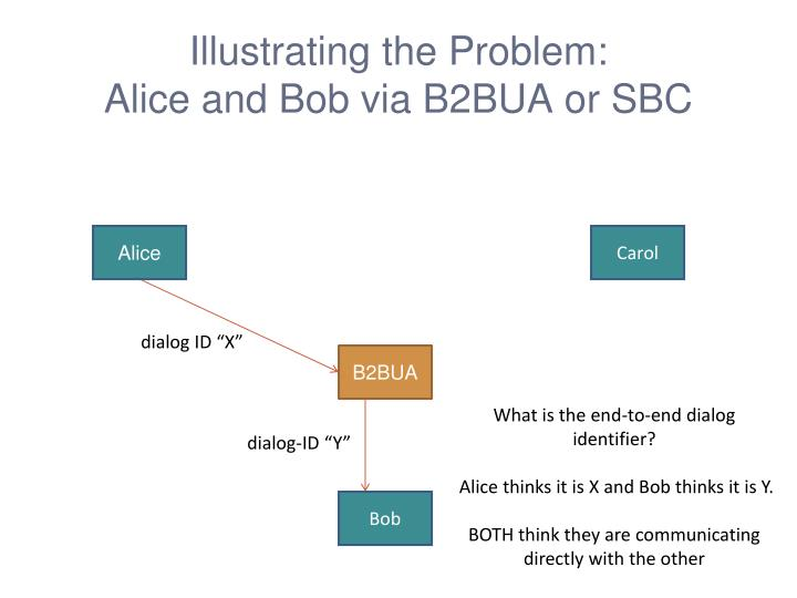 Illustrating the problem alice and bob via b2bua or sbc
