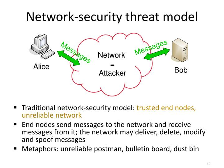 Network-security threat model