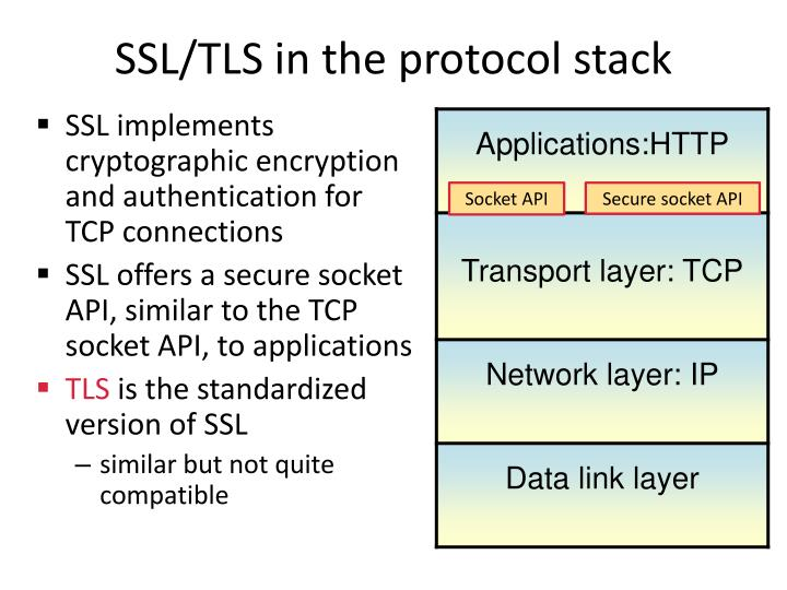 SSL/TLS in the protocol stack