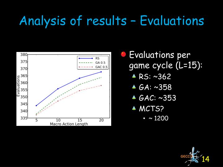Analysis of results – Evaluations