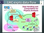 lhc expts data flow