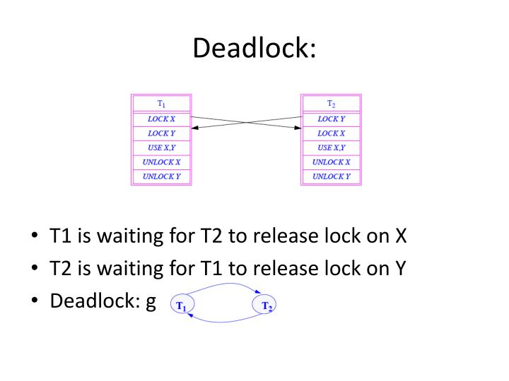 Deadlock: