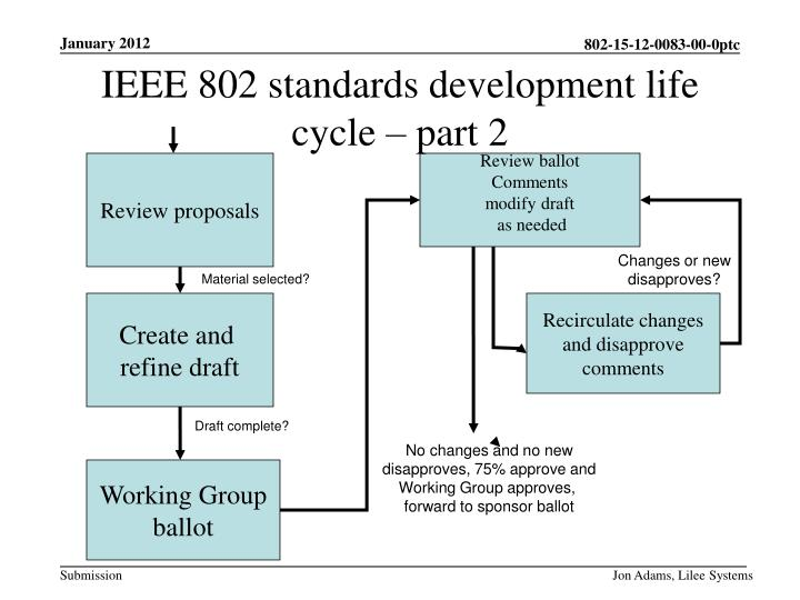 IEEE 802 standards development life cycle – part 2