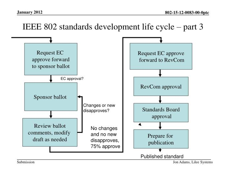 IEEE 802 standards development life cycle – part 3