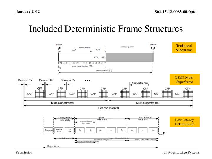 Included Deterministic Frame Structures