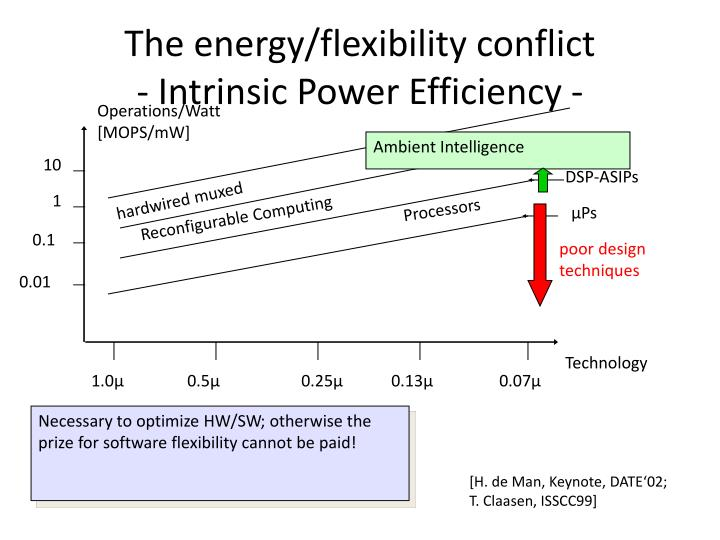 The energy flexibility conflict intrinsic power efficiency