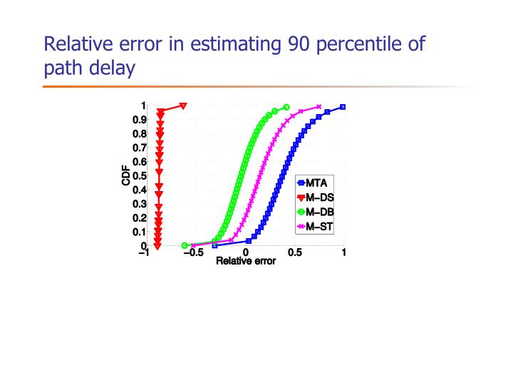 Relative error in estimating 90 percentile of path delay