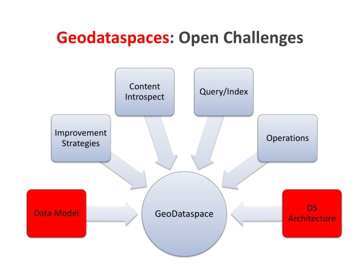 Geodataspaces