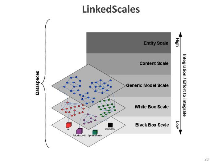 LinkedScales