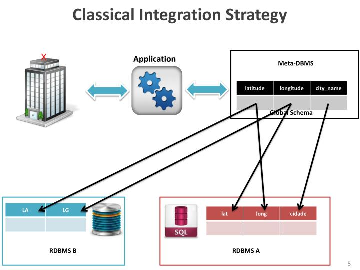 Classical Integration Strategy