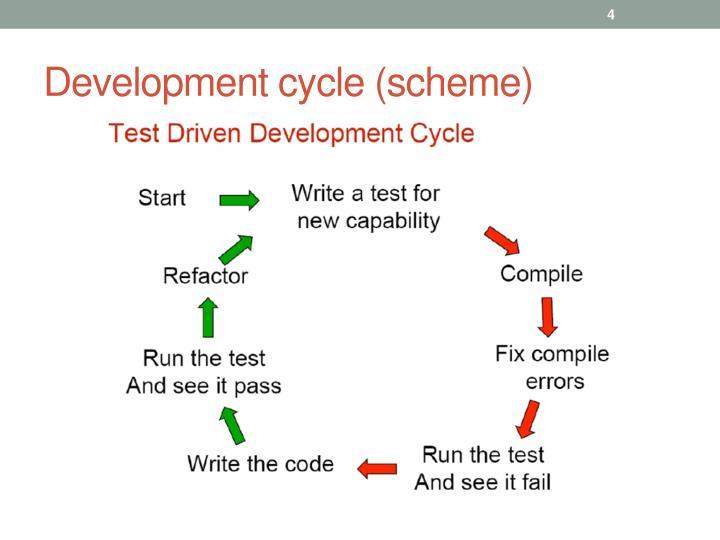 Development cycle (scheme)