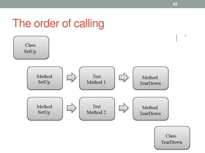The order of calling
