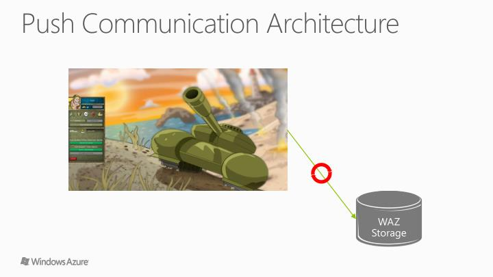 Push Communication Architecture