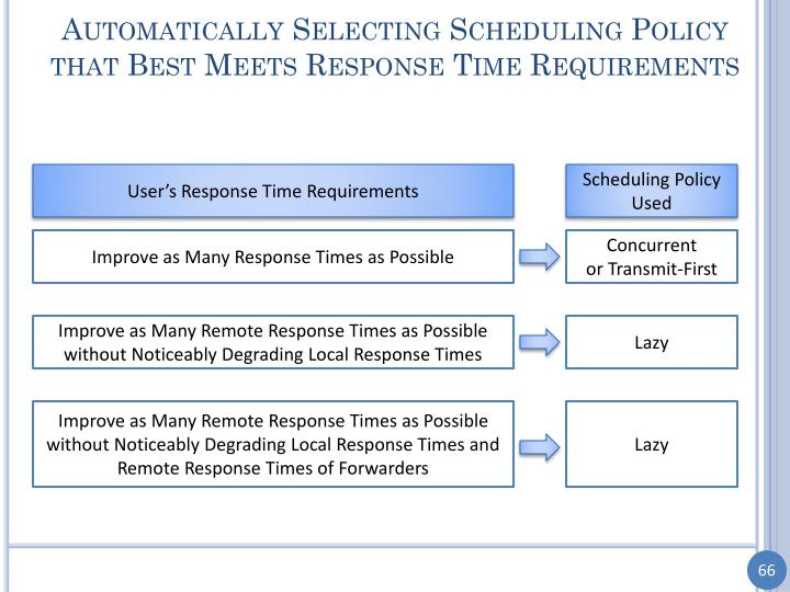 Automatically Selecting Scheduling Policy that Best Meets Response Time Requirements