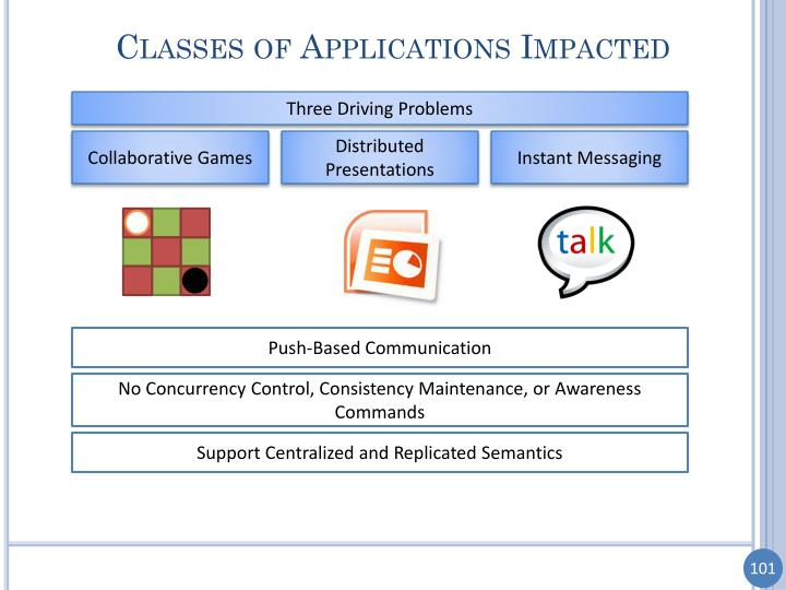 Classes of Applications Impacted