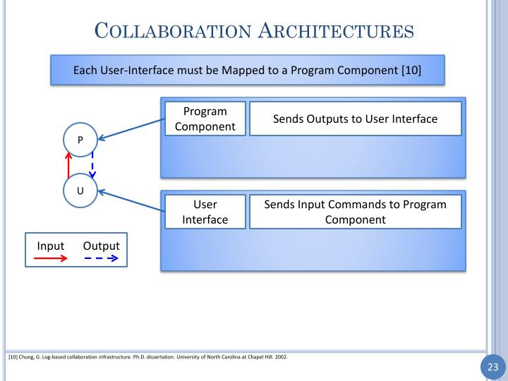 Collaboration Architectures