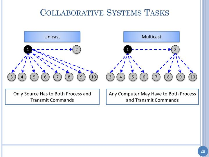 Collaborative Systems Tasks