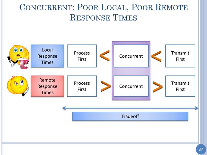 Concurrent: Poor Local, Poor Remote Response Times