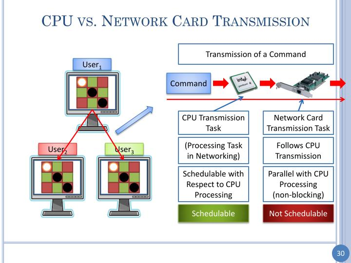 CPU vs. Network Card Transmission