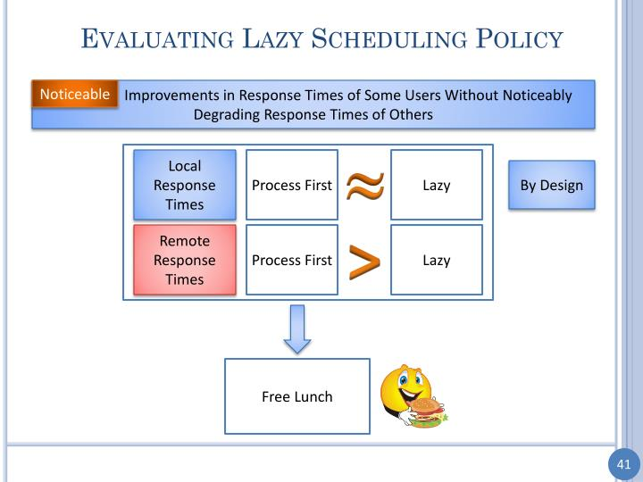 Evaluating Lazy Scheduling Policy