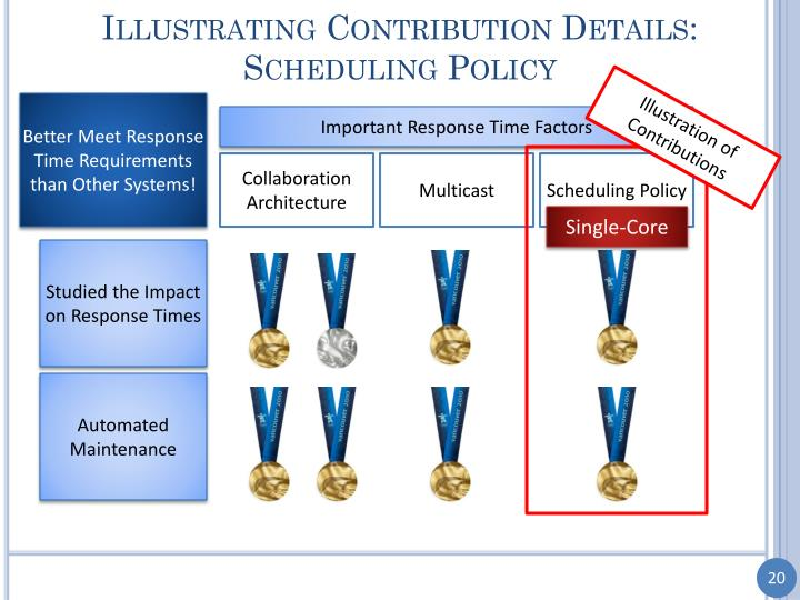 Illustrating Contribution Details: Scheduling Policy