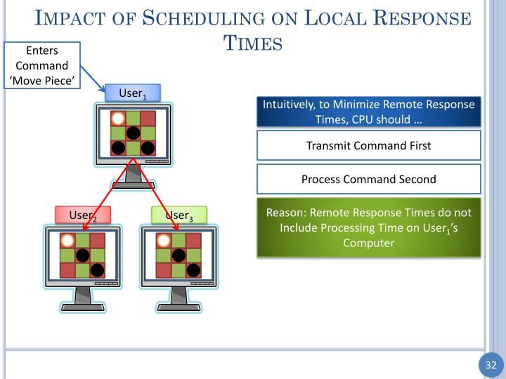 Impact of Scheduling on Local Response Times