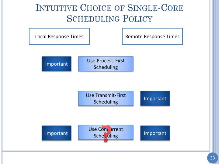 Intuitive Choice of Single-Core Scheduling Policy