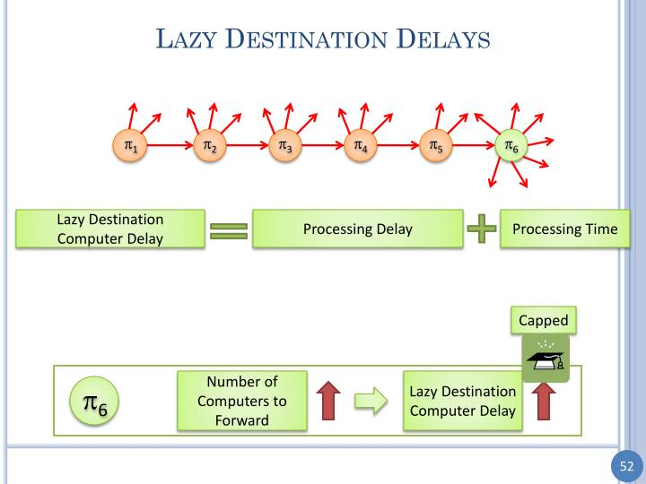 Lazy Destination Delays