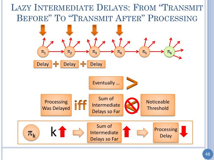 "Lazy Intermediate Delays: From ""Transmit Before"" To ""Transmit After"" Processing"