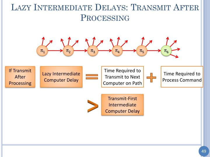 Lazy Intermediate Delays: Transmit After Processing