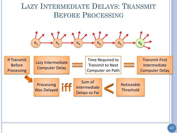 Lazy Intermediate Delays: Transmit Before Processing